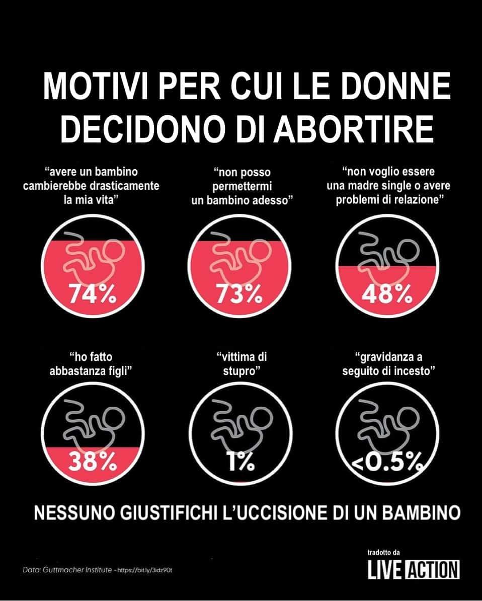 Tabella motivi aborto